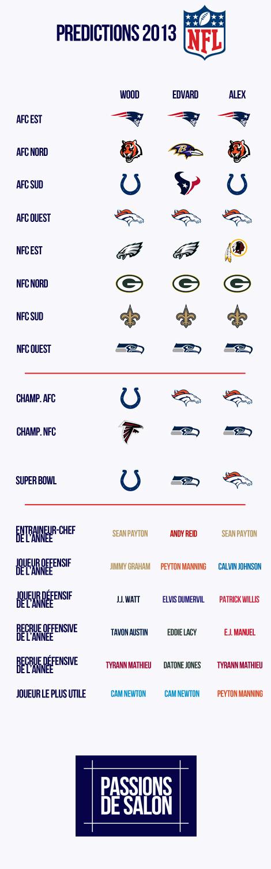 Predictions NFL