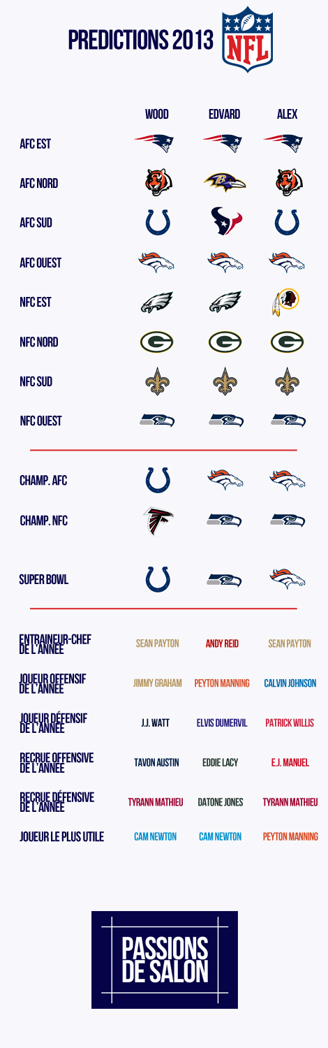 Predictions NFL